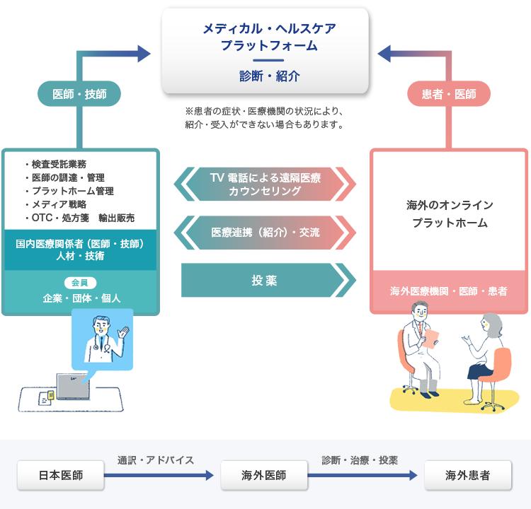 日本から海外への医療プラットフォーム事業組織